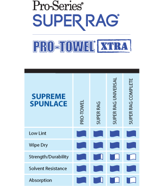 Mercantile Development - MDI - Supreme Performance Spunlace Wipers including Pro-Towel and Super Rag.